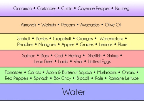 Example foods from the Paleo Food Pyramid.