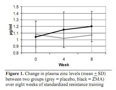 ZMA supplement graph 1.
