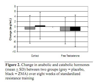 ZMA supplement graph 2.