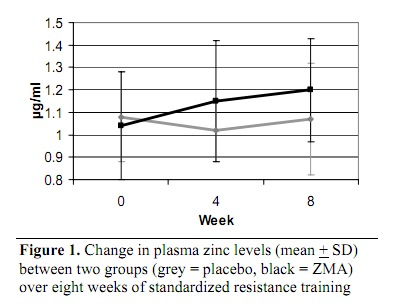 ZMA supplement graph 1.