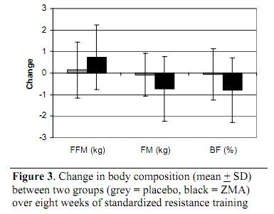 ZMA supplement graph 3.